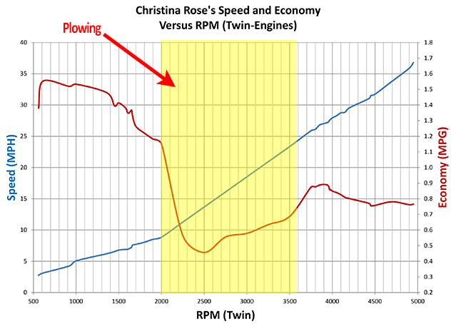 A look at Christina's fuel-economy.  Note that current/tide affects these measurements and yellow section differs on how far (fast) the throttles are jammed.  Yellow-section is normally avoided while boating, though much tubing has been done between 12-to-17 MPH, and the numbers are accurate!